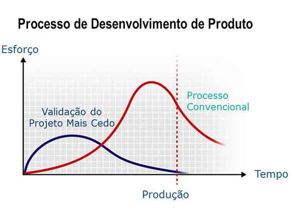 Processo convencional versus benefícios da validação antecipada do projeto