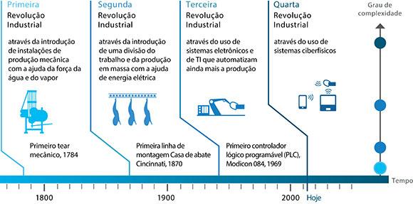 Veja no gráfico acima como foi a evolução das indústrias ao longo do tempo