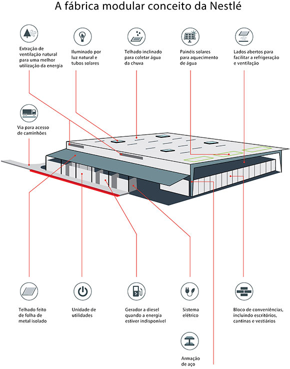 Layout da fábrica da Nestlé mostra como será a fábrica do futuro