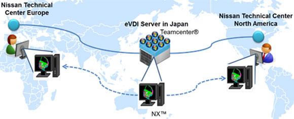 Gráfico ilustra conexões entre os Centros Técnicos VDI da Nissan na Europa, Japão e América do Norte