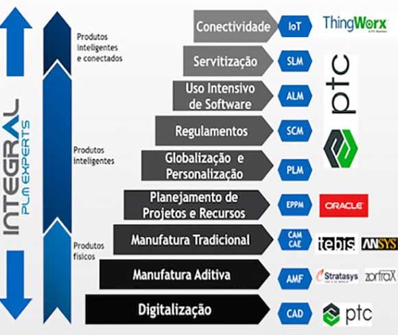 Conheça as diversas soluções corporativas ofertadas pela Integral PLM Experts